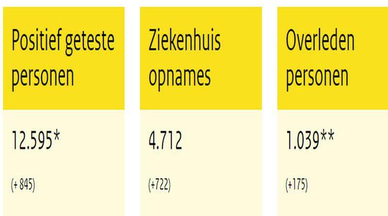 31-03-2020 RIVM: 722 patiënten opgenomen, 175 overleden